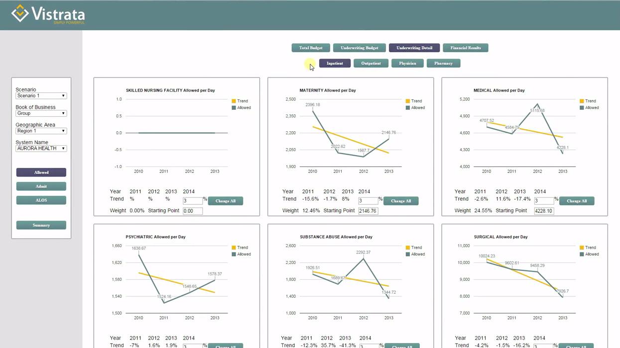 Website Design Analytics for Vistrata Health - Demonstrations Video Production