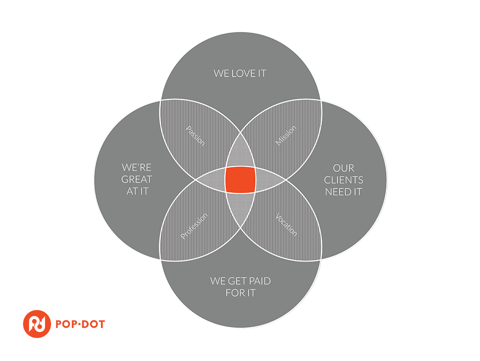 Your purpose and a career at Pop-Dot